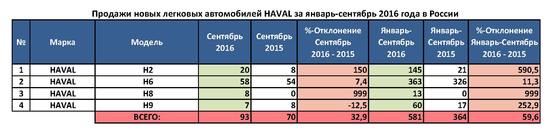 haval_prodaji_tablica.png